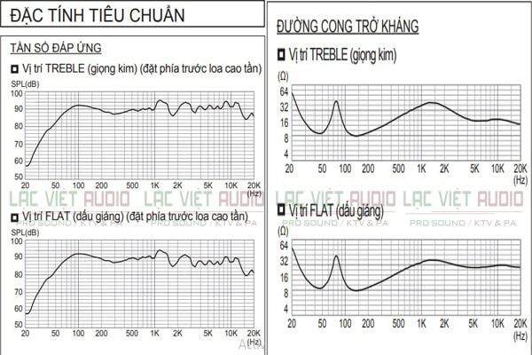 Thông số kỹ thuật của loa BMB CSV 480 Lạc Việt Audio