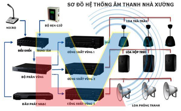 Tư vấn lắp đặt hệ thống âm thanh nhà xưởng phân xưởng chuyên nghiệp