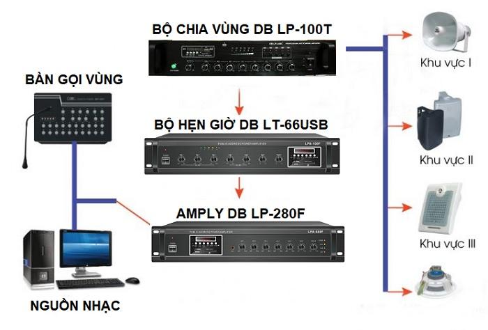 Giải pháp âm thanh nhà xưởng thông thường được sử dụng phổ biến
