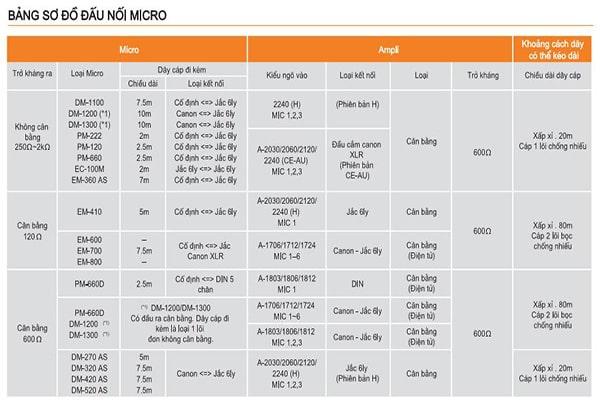 Bảng sơ đồ đầu nối TOA DM-420 AS