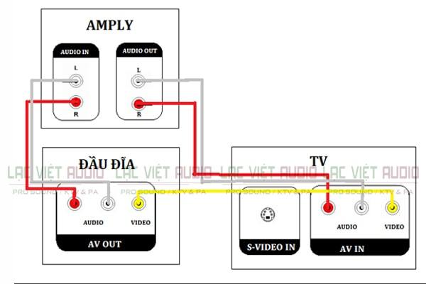 Kết nối sử dụng cặp dây dẫn tín hiệu