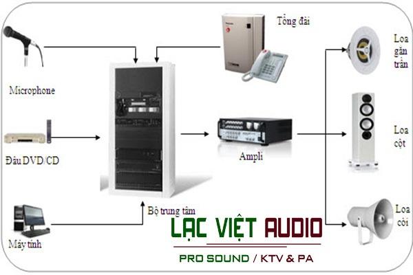Hệ thống âm thanh thông báo nội bộ