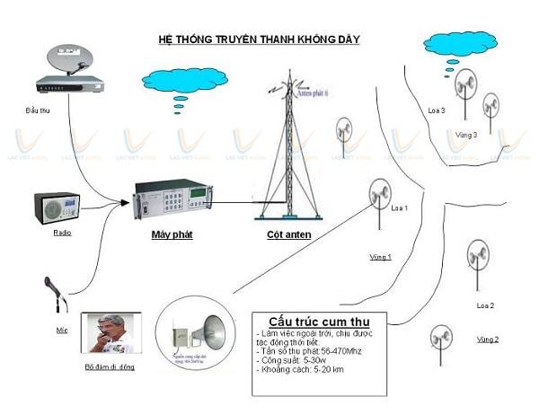 Sơ đồ hệ thống truyền thanh không dây cơ bản