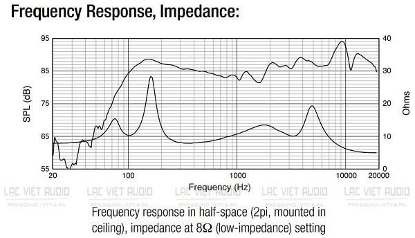 Biểu đồ dải tần đáp ứng của JBL Control 14C/T