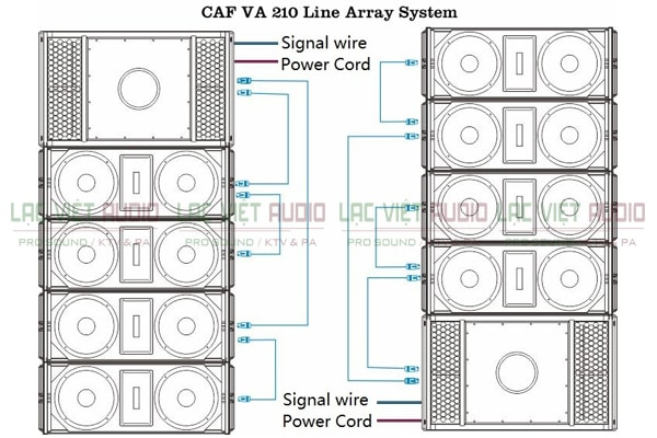 Tính năng nổi bật của sản phẩm Loa array CAF LA210