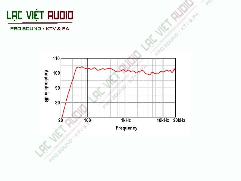 Dải tần số đáp tuyến của sản phẩm