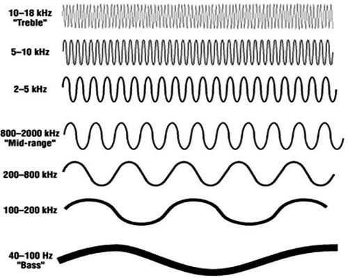 Bass - Mid - Treble là gì - Dải âm tần cụ thể cho từng loại