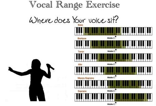 Cách xác định tone giọng của mỗi người
