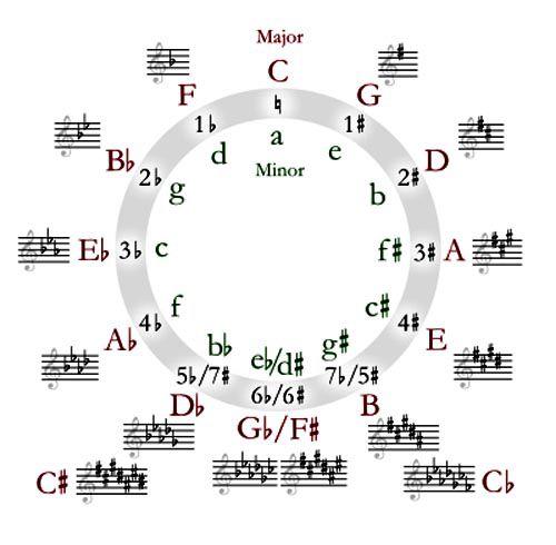 Dấu hóa trong một bản nhạc