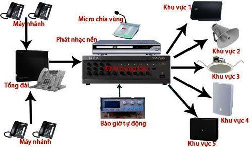 Hệ thống âm thanh thông báo PA là gì