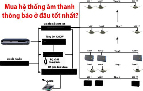 Mua hệ thống âm thanh thông báo ở đâu tốt nhất - Lạc Việt Audio