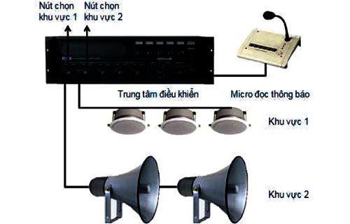 Sơ đồ hoạt động âm thanh thông báo cơ bản