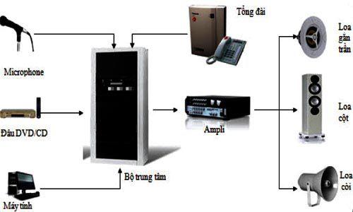 Sơ đồ hoạt động hệ thống âm thanh thông báo phức tạp