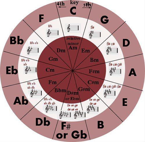 Tone la gi - Tone nhạc là gì - Cách xác định tone nhạc cho bài hát