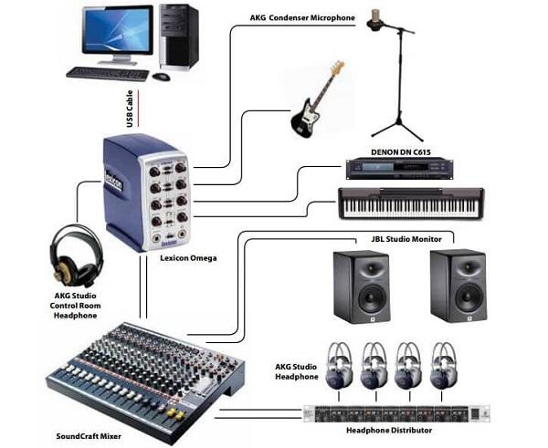 Những điều cần biết về thu âm
