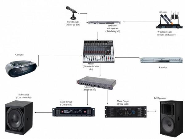 Các thiết bị kết nối dàn âm thanh sân khấu