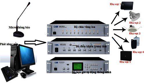 Hệ thống âm thanh tiêu chuẩn gồm những thiết bị nào