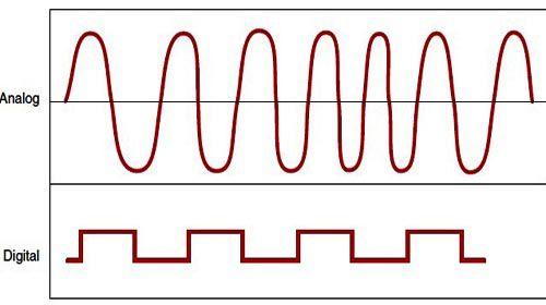 So sánh âm thanh Analog và Âm thanh Digital