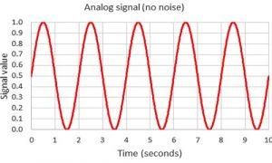 Tín hiệu Analog là gì - Phân biệt âm thanh Analog và Digital