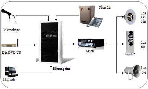 Thế nào là 1 hệ thống âm thanh tiêu chuẩn