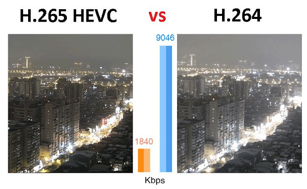 So sánh chất lượng các định dạng video hiện nay