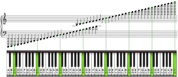 Beat nhạc là gì?