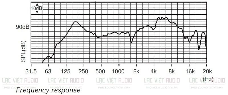 Biểu đồ hồi đáp tần số của loa Bosch LHM 0606/10 6W