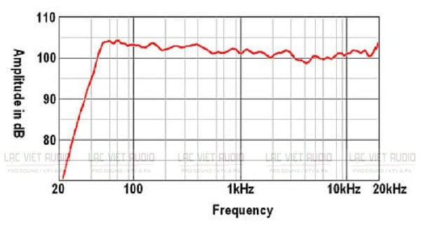 Các thuật ngữ thường dùng trong dải tần số âm thanh là gì?
