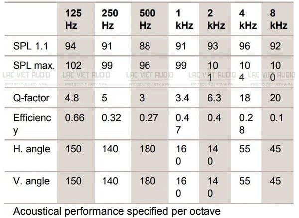 Hiệu suất âm thanh của Bosch LBC-3090/31