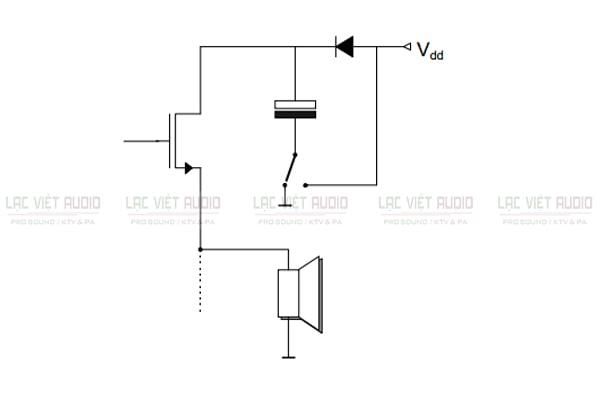 Hình 1:Nguyên lý hoạt động của mạch khuếch đại class H là gì?