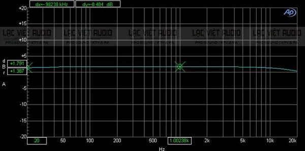 Biểu đồ biên độ của cục đẩy SAE Lexpro PQM13