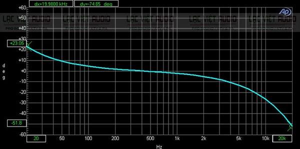 Biểu đồ pha của cục đẩy SAE Lexpro PQM13
