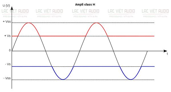 Nguyên lý hoạt động của mạch công suất class H