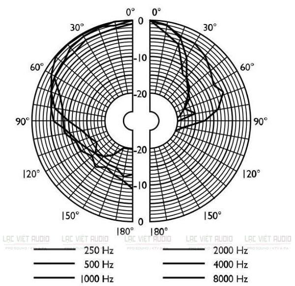 Sơ đồ cực của loa âm trần Bosch LBC 3090/31
