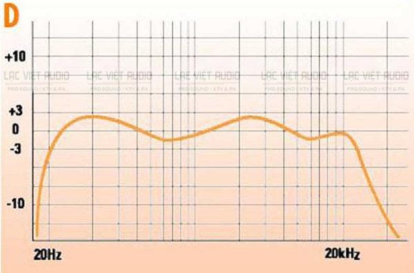 Dải tần số âm thanh trung (dải mid) từ 500Hz - 6kHz