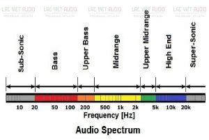 Tần số âm thanh là gì