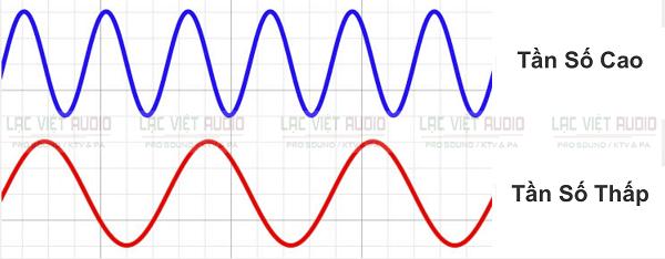 Dải tần số âm thanh cao (dải treble) từ 6kHz - 20kHz