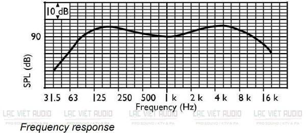 Biểu đồ tần số đáp ứng của loa âm trần Bosch LBC 3090/31