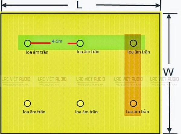 Khoảng cách giữa 2 loa âm trần ảnh hưởng trực tiếp tới chất lượng của hệ thống