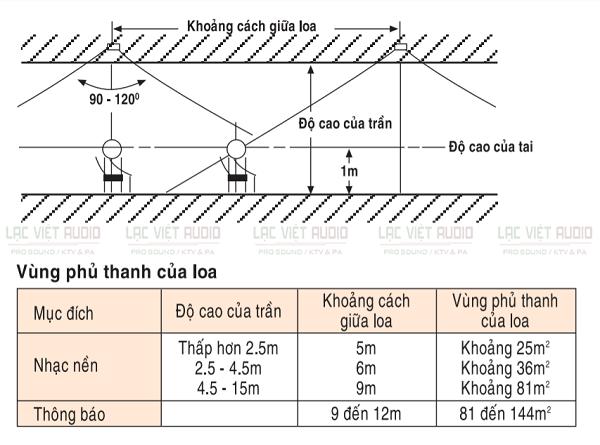 Khoảng cách giữa 2 loa âm trần theo độ phủ