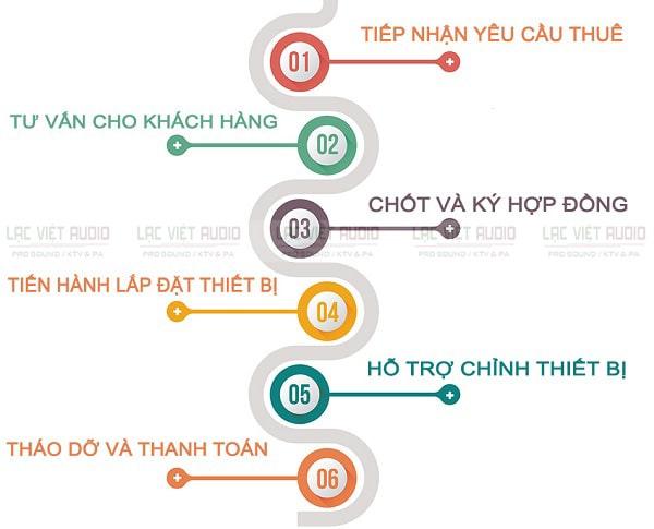 Quy trình cho thuê âm thanh hội nghị tại Lạc Việt Audio có 6 bước