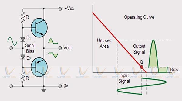 Đặc điểm của mạch công suất class AB