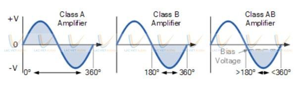 Nguyên lý hoạt động của mạch khuếch đại âm thanh class AB