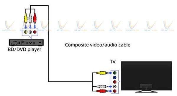 cách kết nối đầu karaoke với tivi qua giắc hoa sen